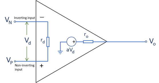 Practical op amp model